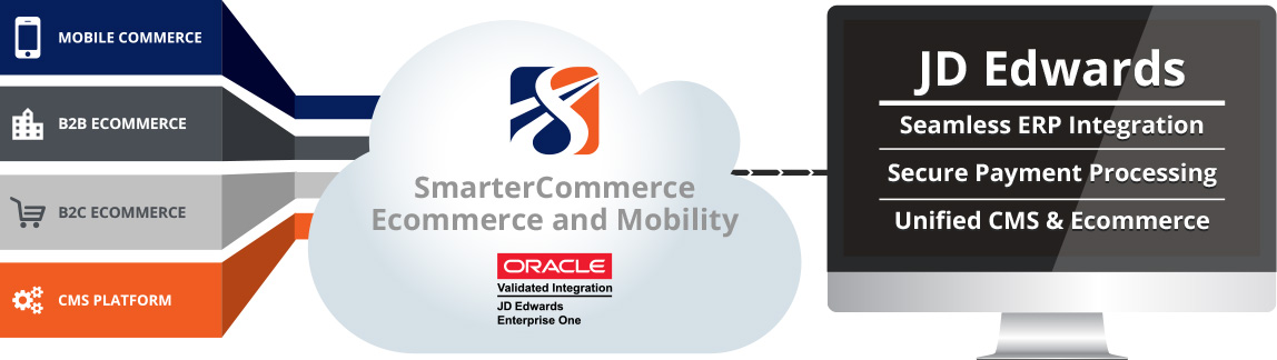 SmarterCommmcer Ecommerce and Mobility web store for JD Edwards (JDE)